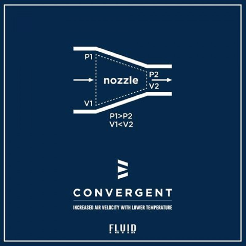 Fluid Mods Mechanics Convergent RDA Luftverlauf