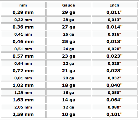 Umrechnungs Tabelle Gauge in mm